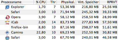 screenshot of memory usage of different browers. Explorer an Opera use the least memory.