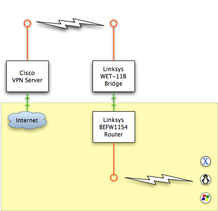 Diagram of the network connections