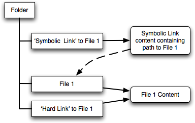 Diagram, to illustrate the difference between hard and symbolic links.