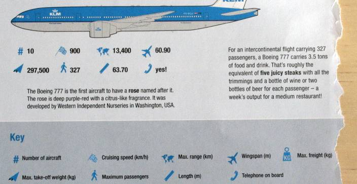 Drawing of a Boeing 777 with sort-of helpful data