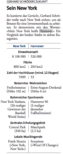 Comparison between New York and Hannover