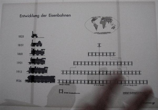 Graphic on the development of railways