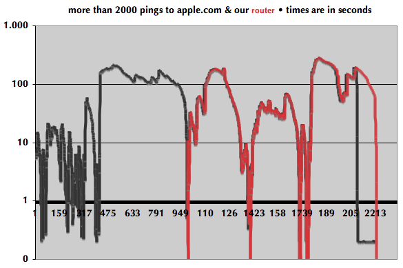 ping time graph