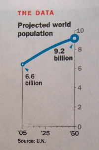 Graph of world population from Time - let's hope Mr Tufte will be burned when dead otherwise I predict constant spinning